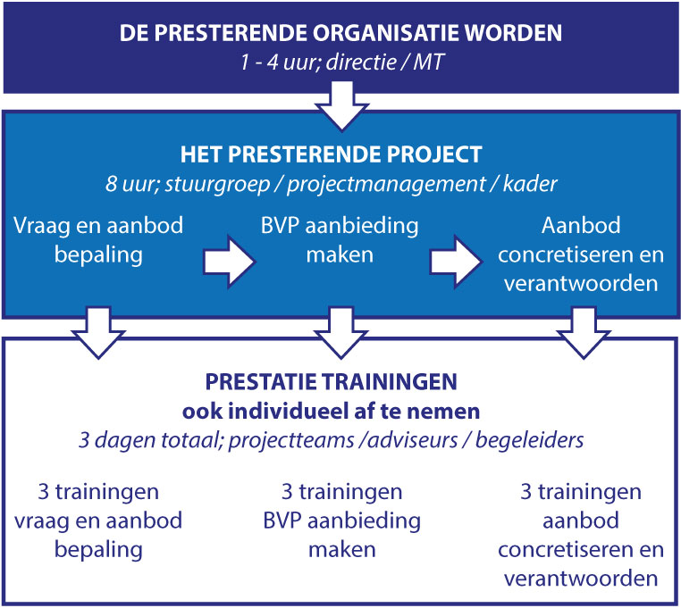 BVP Trainingen